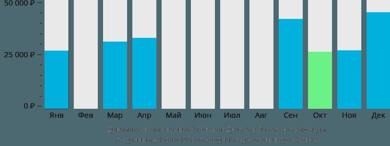 Динамика стоимости авиабилетов из Днепра в Лиссабон по месяцам
