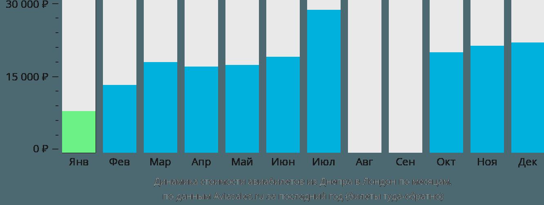 Динамика стоимости авиабилетов из Днепра в Лондон по месяцам