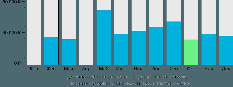 Динамика стоимости авиабилетов из Днепра в Львов по месяцам