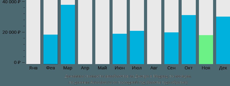 Динамика стоимости авиабилетов из Днепра в Мадрид по месяцам