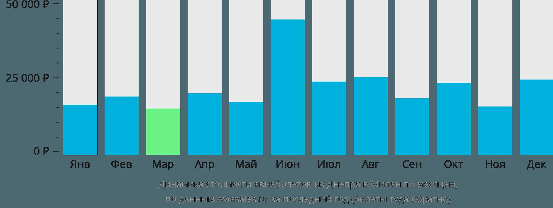 Динамика стоимости авиабилетов из Днепра в Милан по месяцам