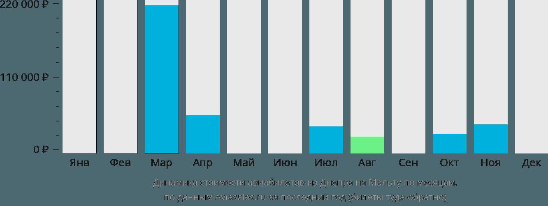 Динамика стоимости авиабилетов из Днепра на Мальту по месяцам