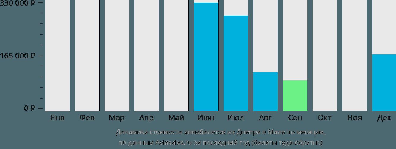 Динамика стоимости авиабилетов из Днепра в Мале по месяцам