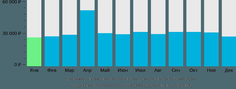 Динамика стоимости авиабилетов из Днепра в Москву по месяцам