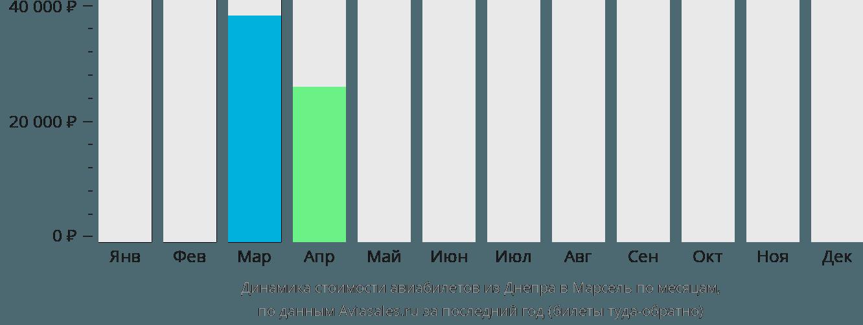 Динамика стоимости авиабилетов из Днепра в Марсель по месяцам