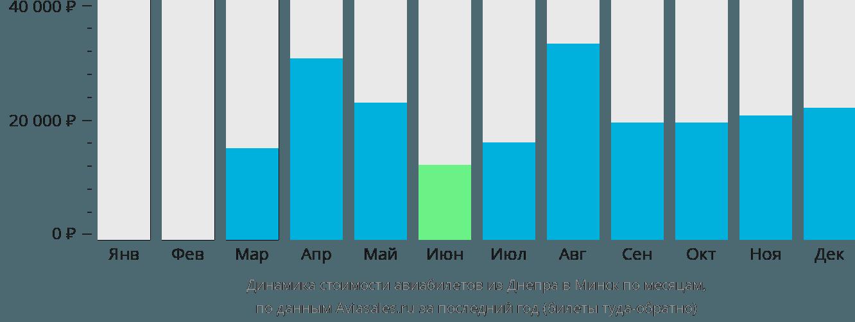 Динамика стоимости авиабилетов из Днепра в Минск по месяцам