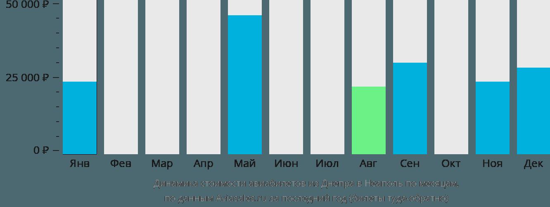 Динамика стоимости авиабилетов из Днепра в Неаполь по месяцам