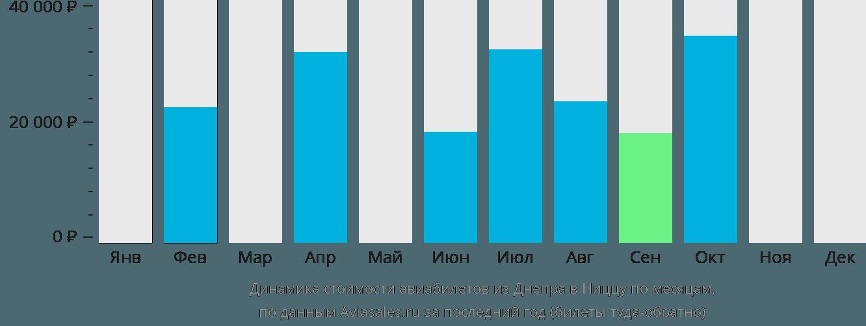 Динамика стоимости авиабилетов из Днепра в Ниццу по месяцам