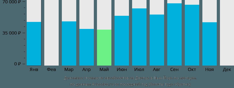 Динамика стоимости авиабилетов из Днепра в Нью-Йорк по месяцам