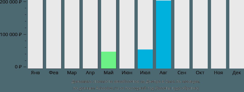Динамика стоимости авиабилетов из Днепра в Омск по месяцам