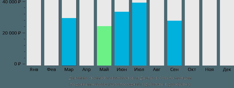 Динамика стоимости авиабилетов из Днепра в Осло по месяцам