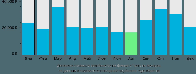 Динамика стоимости авиабилетов из Днепра в Прагу по месяцам