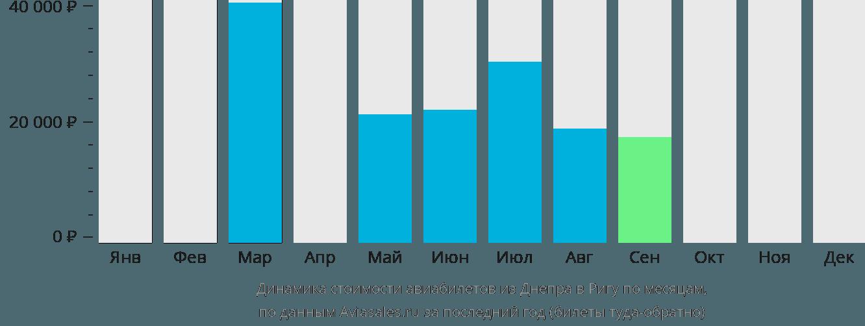 Динамика стоимости авиабилетов из Днепра в Ригу по месяцам