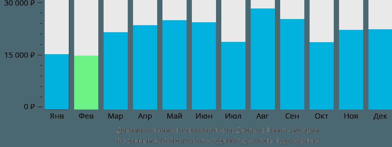 Динамика стоимости авиабилетов из Днепра в Рим по месяцам