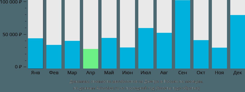 Динамика стоимости авиабилетов из Днепра в Россию по месяцам