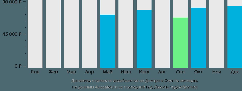 Динамика стоимости авиабилетов из Днепра в Сеул по месяцам