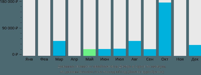Динамика стоимости авиабилетов из Днепра в Сургут по месяцам