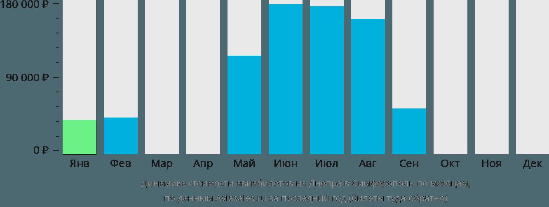 Динамика стоимости авиабилетов из Днепра в Симферополь по месяцам