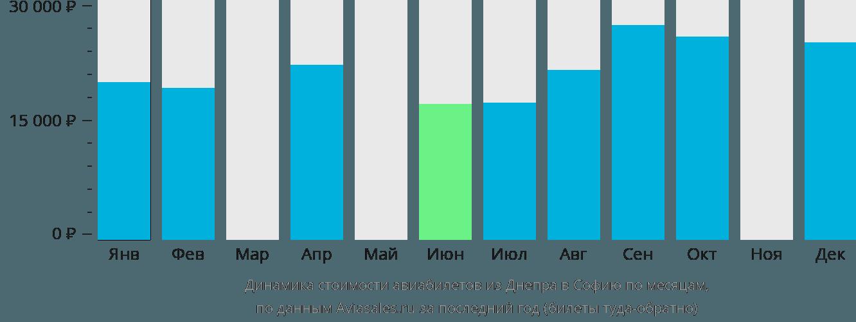 Динамика стоимости авиабилетов из Днепра в Софию по месяцам