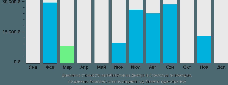 Динамика стоимости авиабилетов из Днепра в Стокгольм по месяцам