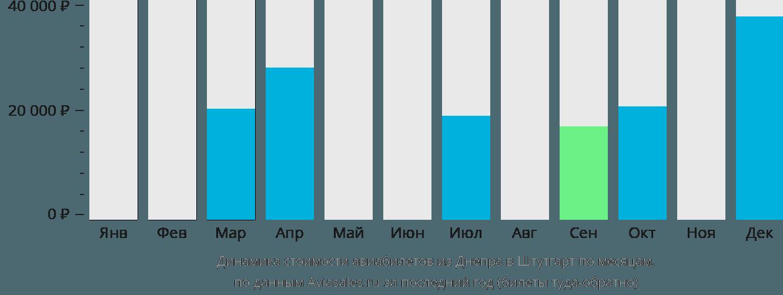 Динамика стоимости авиабилетов из Днепра в Штутгарт по месяцам