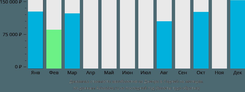 Динамика стоимости авиабилетов из Днепра в Сидней по месяцам