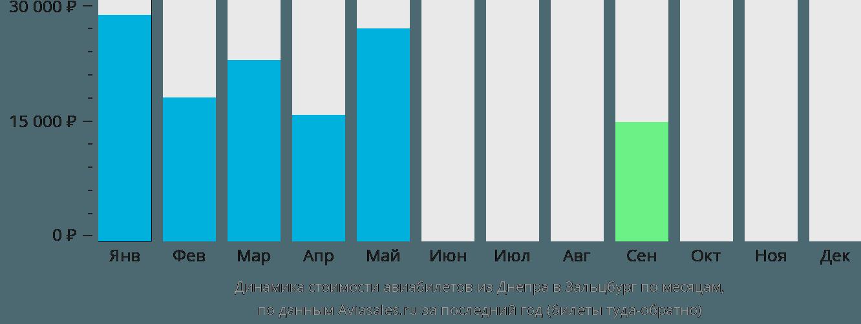 Динамика стоимости авиабилетов из Днепра в Зальцбург по месяцам