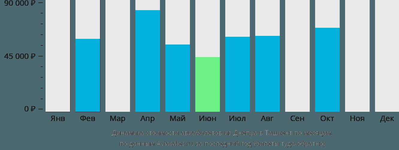 Динамика стоимости авиабилетов из Днепра в Ташкент по месяцам