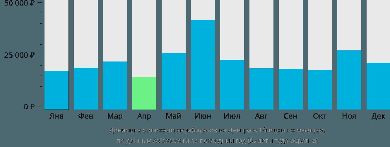 Динамика стоимости авиабилетов из Днепра в Тбилиси по месяцам