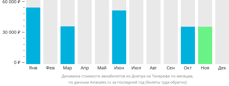 Динамика стоимости авиабилетов из Днепра на Тенерифе по месяцам