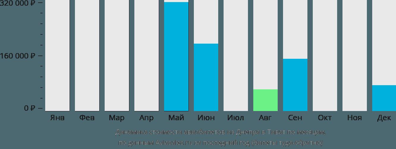Динамика стоимости авиабилетов из Днепра в Тиват по месяцам