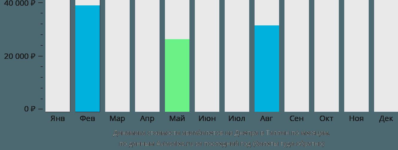 Динамика стоимости авиабилетов из Днепра в Таллин по месяцам