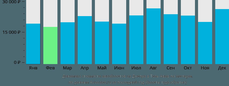Динамика стоимости авиабилетов из Днепра в Тель-Авив по месяцам