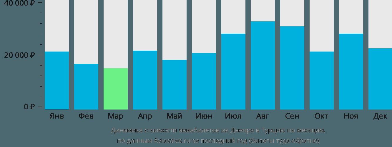 Динамика стоимости авиабилетов из Днепра в Турцию по месяцам