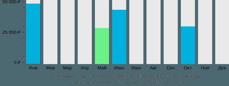 Динамика стоимости авиабилетов из Днепра в Астану по месяцам