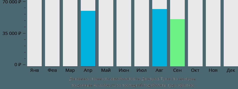 Динамика стоимости авиабилетов из Днепра в Тунис по месяцам