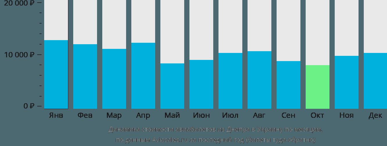 Динамика стоимости авиабилетов из Днепра в Украину по месяцам