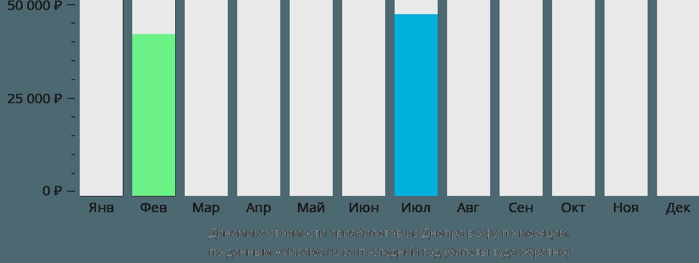 Динамика стоимости авиабилетов из Днепра в Уфу по месяцам