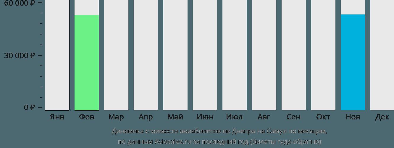 Динамика стоимости авиабилетов из Днепра на Самуи по месяцам