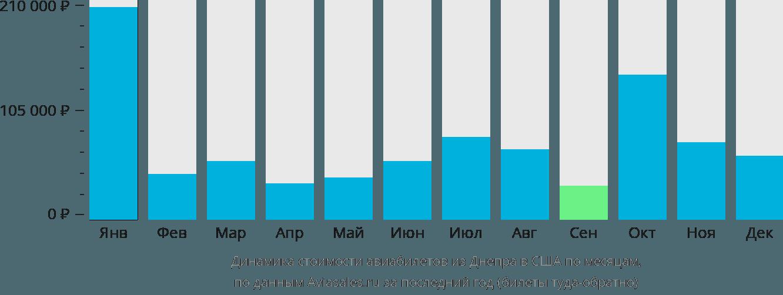 Динамика стоимости авиабилетов из Днепра в США по месяцам