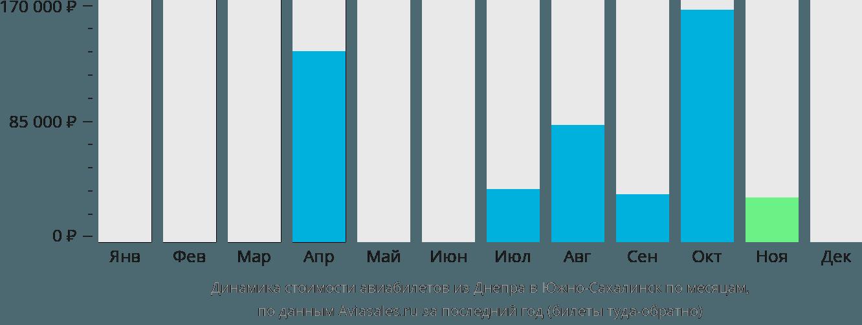 Динамика стоимости авиабилетов из Днепра в Южно-Сахалинск по месяцам