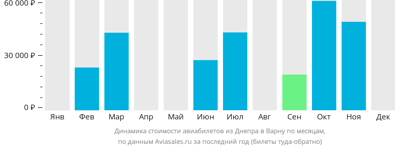 Динамика стоимости авиабилетов из Днепра в Варну по месяцам