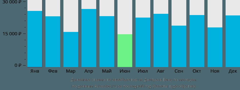 Динамика стоимости авиабилетов из Днепра в Вену по месяцам