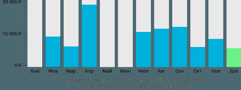 Динамика стоимости авиабилетов из Днепра в Вильнюс по месяцам