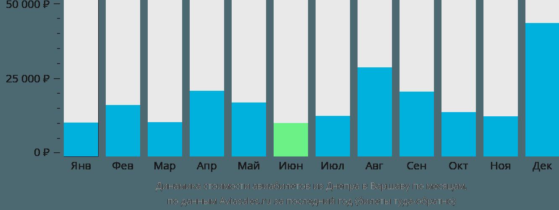 Динамика стоимости авиабилетов из Днепра в Варшаву по месяцам