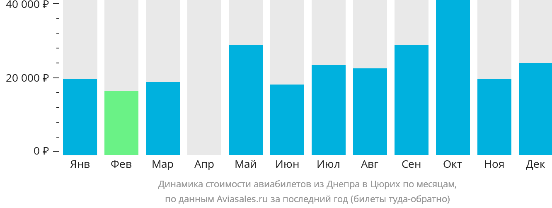 Динамика стоимости авиабилетов из Днепра в Цюрих по месяцам