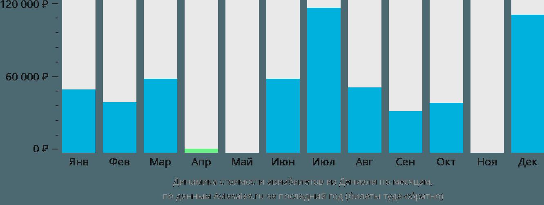 Динамика стоимости авиабилетов из Денизли по месяцам