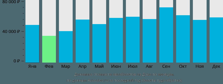 Динамика стоимости авиабилетов из Дохи по месяцам