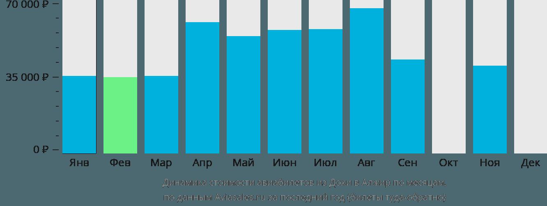 Динамика стоимости авиабилетов из Дохи в Алжир по месяцам