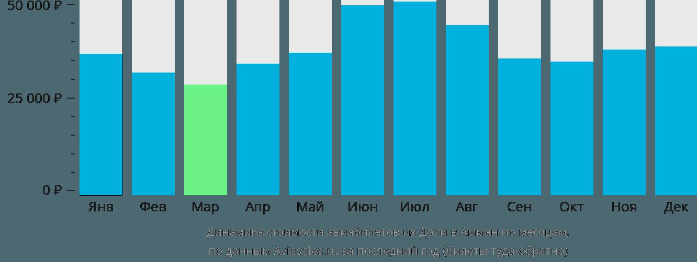 Динамика стоимости авиабилетов из Дохи в Амман по месяцам